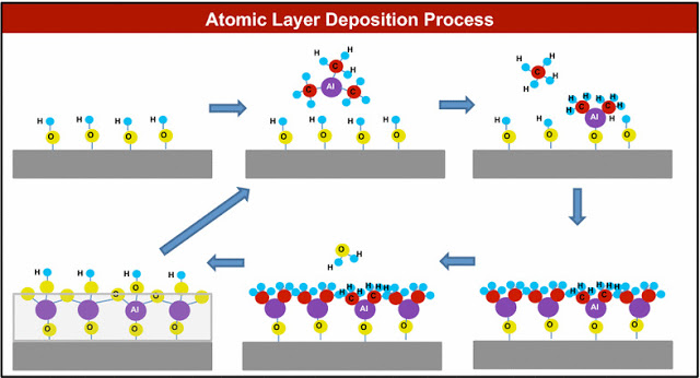 LANDSCAPE OF THE ATOMIC LAYER DEPOSITION IN THE EUROPE MARKET OUTLOOK: KEN RESEARCH